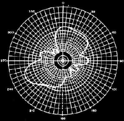 G4URH - Basic Balun Theory